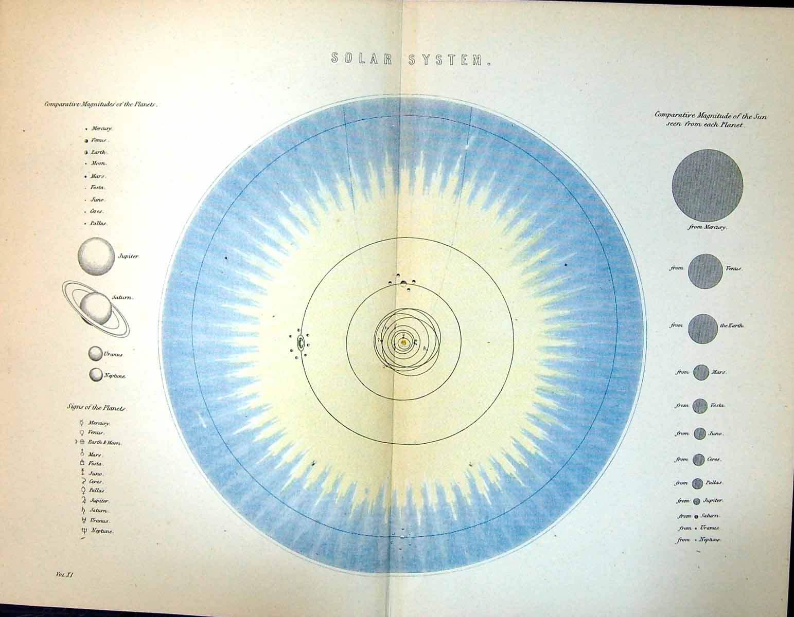 Print Colour C1890 Solar System Planets Sun Signs 117A149 Old Original