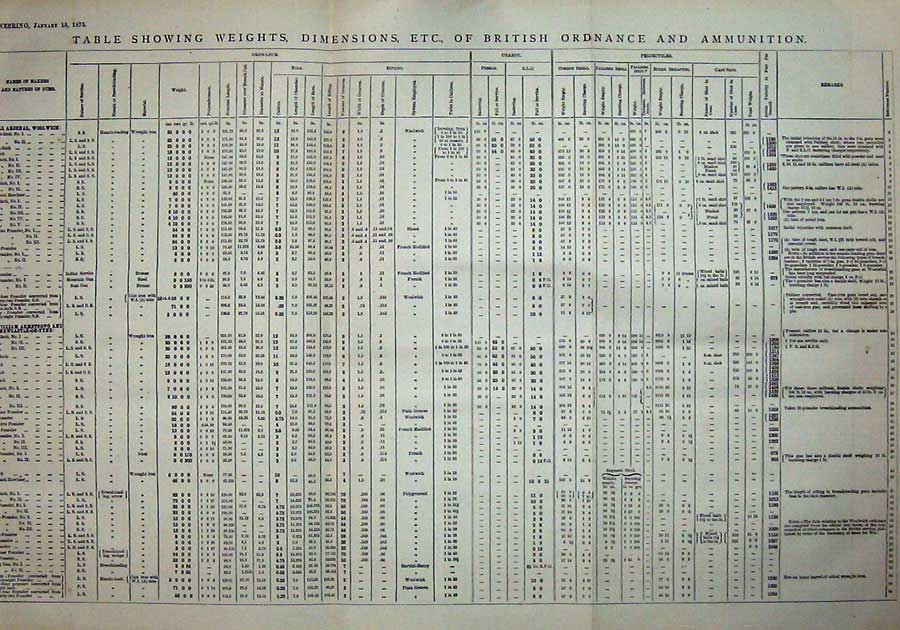 Print 1875 Table Weights Dimensions British Ordnance Arsenal 045Ad401 Old Original
