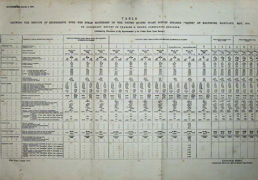 Print 1875 Table Experiments Steam Machinery Bache America 931D401 Old Original