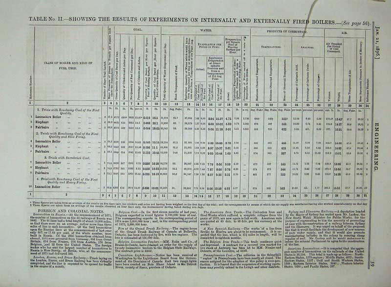 Print 1876 Engineering Table Results Externally Fired Boilers 059D402 Old Original