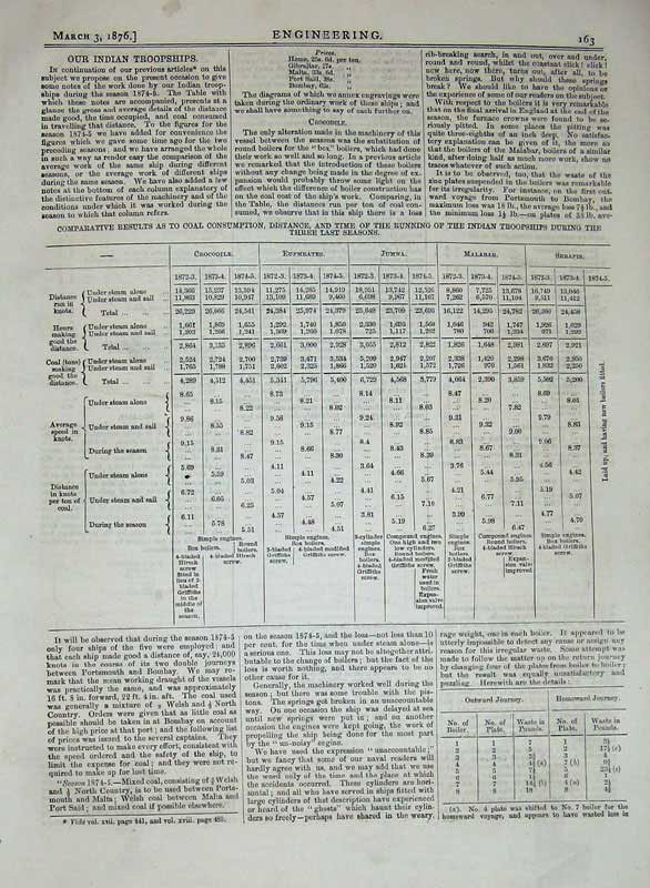 Print 1876 Engineering Indian Troopships Fuel Consumption 163D402 Old Original