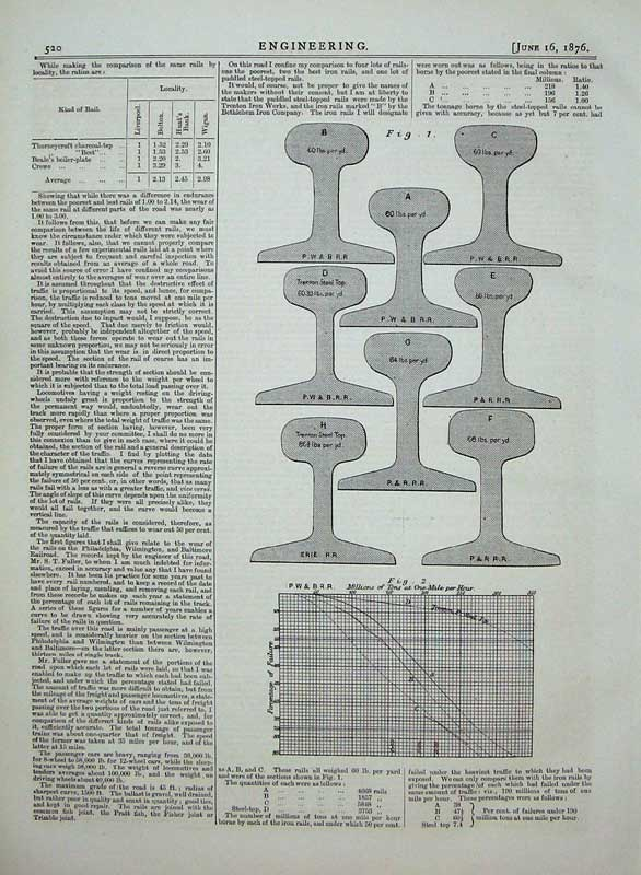 Print 1876 Engineering Diagrams Railway Rails Drawings 520D402 Old Original