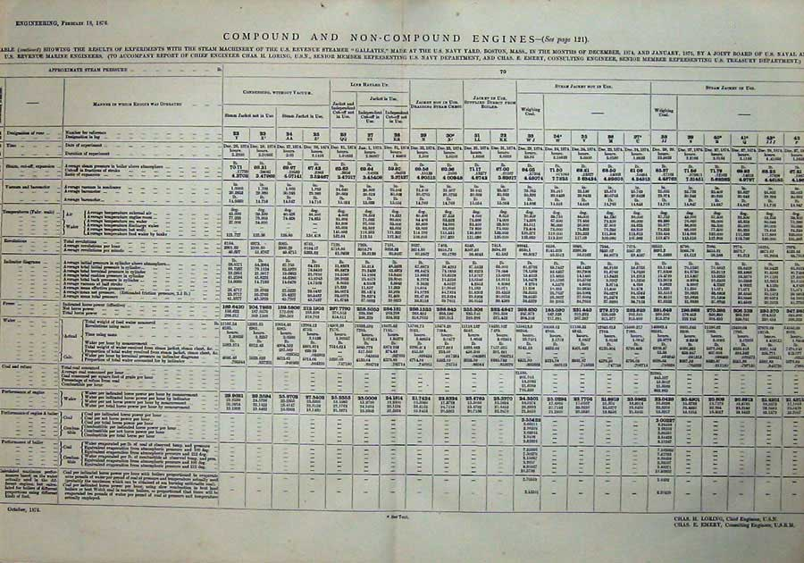 Print 1876 Table Compound Non-Compound Engines Engineering 807D402 Old Original