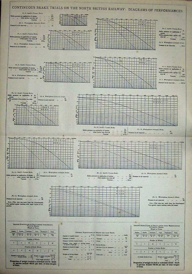 Print 1877 Graph Brake Trials British Railways Engineering 824D403 Old Original