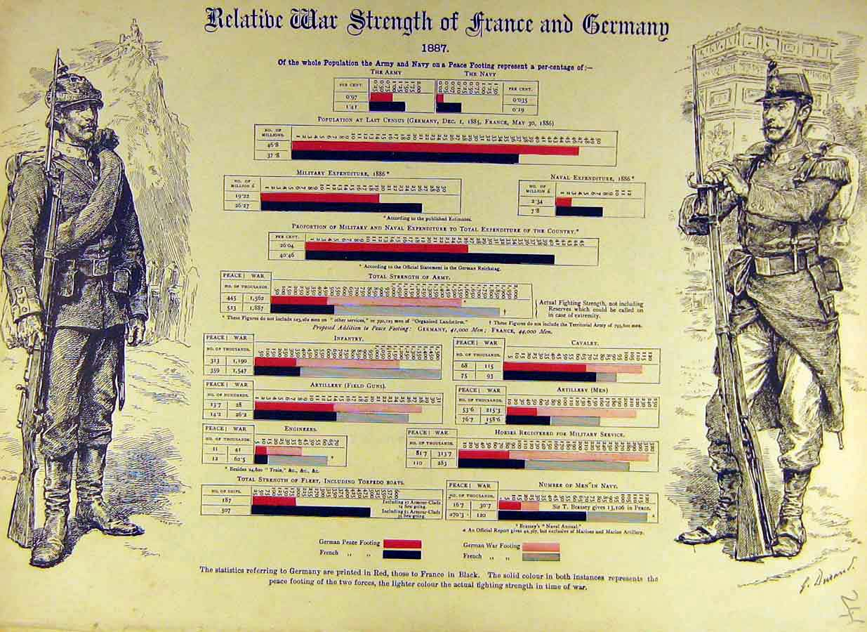 [Print 1887 Relative War Strength France Germany Graph 41Ddd0 Old Original]