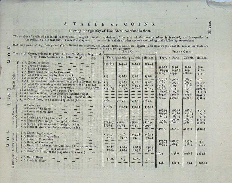 Print Encyclopaedia Britannica Table Coins World Currency 186E104 Old Original
