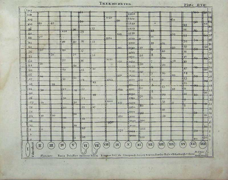Print Encyclopaedia Britannica Thermometer Tables Plans 259E104 Old Original
