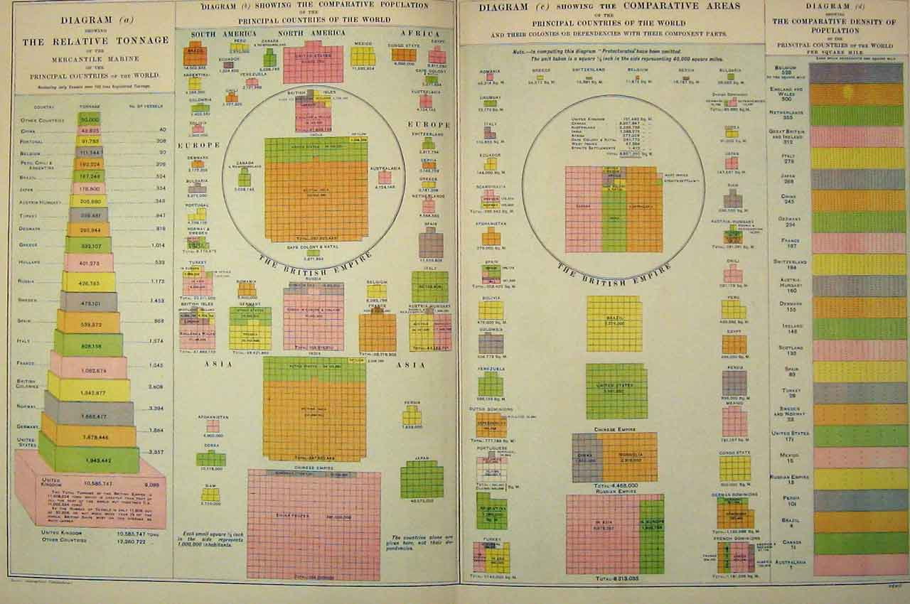 Print 1901 Bacon World Diagrams Density Population 208B331 Old Original